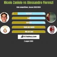 Nicolo Zaniolo vs Alessandro Florenzi h2h player stats
