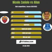 Nicolo Zaniolo vs Allan h2h player stats
