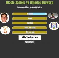 Nicolo Zaniolo vs Amadou Diawara h2h player stats