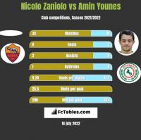 Nicolo Zaniolo vs Amin Younes h2h player stats