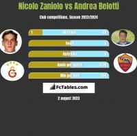 Nicolo Zaniolo vs Andrea Belotti h2h player stats