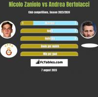 Nicolo Zaniolo vs Andrea Bertolacci h2h player stats
