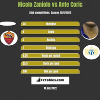 Nicolo Zaniolo vs Ante Coric h2h player stats