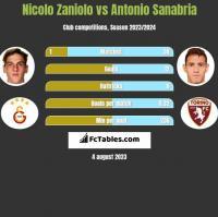 Nicolo Zaniolo vs Antonio Sanabria h2h player stats