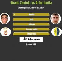 Nicolo Zaniolo vs Artur Ionita h2h player stats