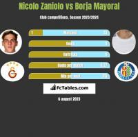 Nicolo Zaniolo vs Borja Mayoral h2h player stats