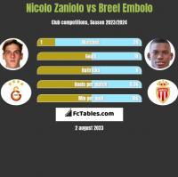 Nicolo Zaniolo vs Breel Embolo h2h player stats