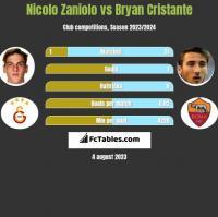 Nicolo Zaniolo vs Bryan Cristante h2h player stats