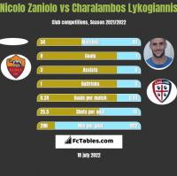 Nicolo Zaniolo vs Charalambos Lykogiannis h2h player stats
