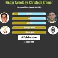Nicolo Zaniolo vs Christoph Kramer h2h player stats