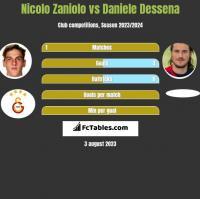 Nicolo Zaniolo vs Daniele Dessena h2h player stats