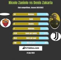 Nicolo Zaniolo vs Denis Zakaria h2h player stats