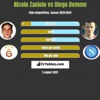 Nicolo Zaniolo vs Diego Demme h2h player stats