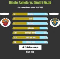 Nicolo Zaniolo vs Dimitri Bisoli h2h player stats