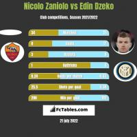 Nicolo Zaniolo vs Edin Dzeko h2h player stats