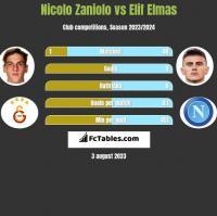 Nicolo Zaniolo vs Elif Elmas h2h player stats