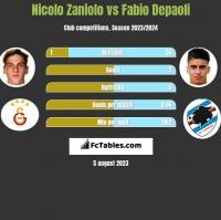 Nicolo Zaniolo vs Fabio Depaoli h2h player stats