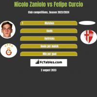 Nicolo Zaniolo vs Felipe Curcio h2h player stats