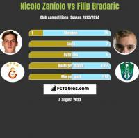Nicolo Zaniolo vs Filip Bradaric h2h player stats
