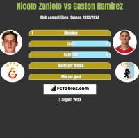 Nicolo Zaniolo vs Gaston Ramirez h2h player stats