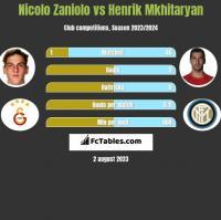 Nicolo Zaniolo vs Henrik Mkhitaryan h2h player stats