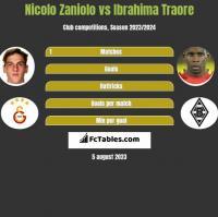 Nicolo Zaniolo vs Ibrahima Traore h2h player stats