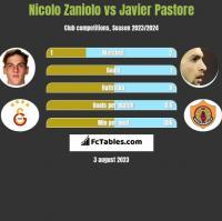 Nicolo Zaniolo vs Javier Pastore h2h player stats