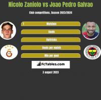 Nicolo Zaniolo vs Joao Pedro Galvao h2h player stats