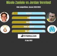 Nicolo Zaniolo vs Jordan Veretout h2h player stats