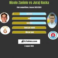 Nicolo Zaniolo vs Juraj Kucka h2h player stats