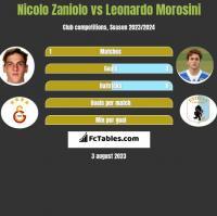 Nicolo Zaniolo vs Leonardo Morosini h2h player stats