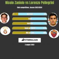 Nicolo Zaniolo vs Lorenzo Pellegrini h2h player stats