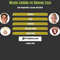 Nicolo Zaniolo vs Simone Zaza h2h player stats
