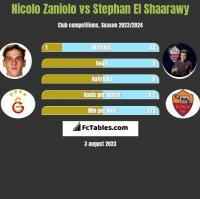 Nicolo Zaniolo vs Stephan El Shaarawy h2h player stats