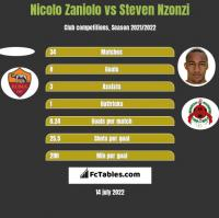Nicolo Zaniolo vs Steven Nzonzi h2h player stats