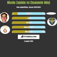 Nicolo Zaniolo vs Emanuele Ndoj h2h player stats