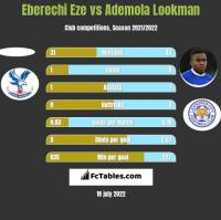 Eberechi Eze vs Ademola Lookman h2h player stats