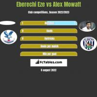 Eberechi Eze vs Alex Mowatt h2h player stats