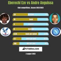Eberechi Eze vs Andre Anguissa h2h player stats