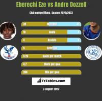 Eberechi Eze vs Andre Dozzell h2h player stats