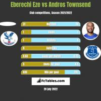 Eberechi Eze vs Andros Townsend h2h player stats