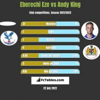 Eberechi Eze vs Andy King h2h player stats