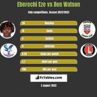Eberechi Eze vs Ben Watson h2h player stats