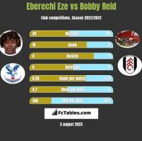 Eberechi Eze vs Bobby Reid h2h player stats