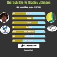 Eberechi Eze vs Bradley Johnson h2h player stats