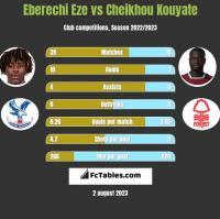 Eberechi Eze vs Cheikhou Kouyate h2h player stats