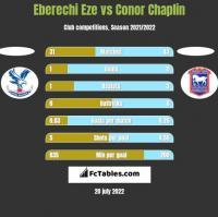 Eberechi Eze vs Conor Chaplin h2h player stats