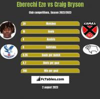 Eberechi Eze vs Craig Bryson h2h player stats