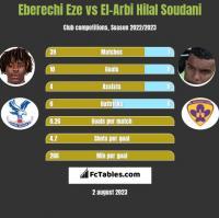 Eberechi Eze vs El-Arbi Hilal Soudani h2h player stats