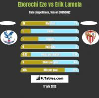 Eberechi Eze vs Erik Lamela h2h player stats
